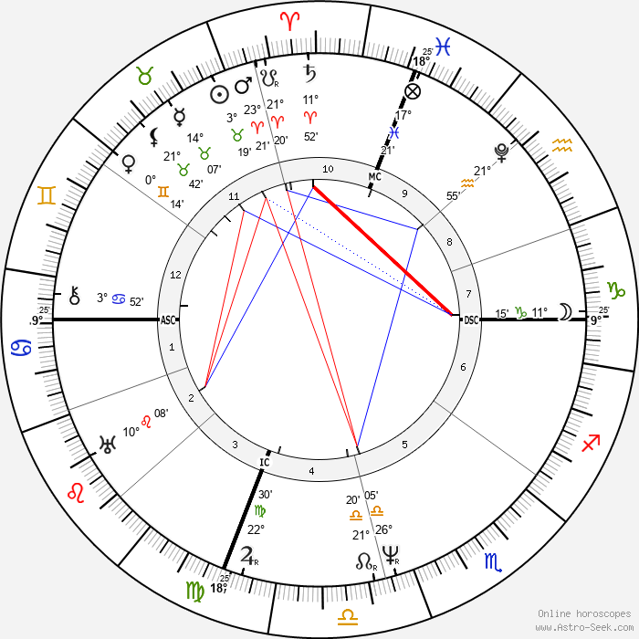 James Buchanan - Birth horoscope chart