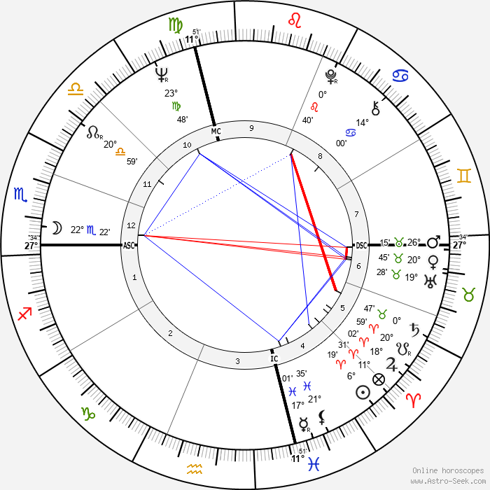 James Caan - Birth horoscope chart
