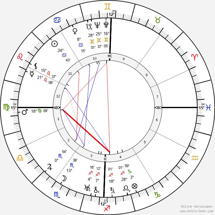 James Cagney - Birth horoscope chart