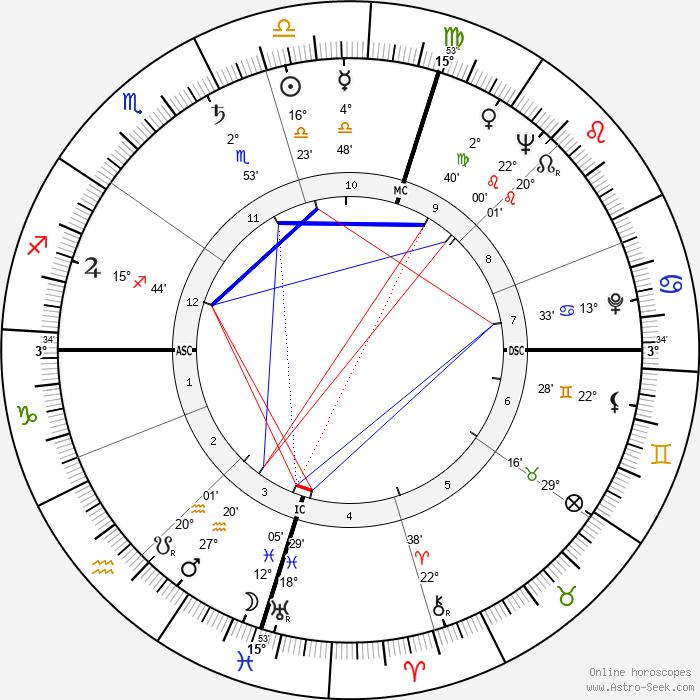 James Clavell - Birth horoscope chart