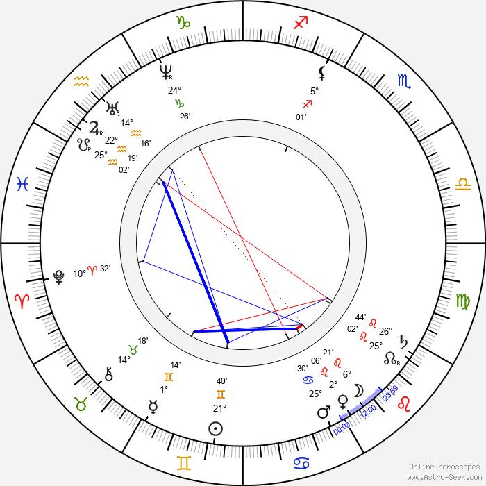 James Clerk Maxwell - Birth horoscope chart
