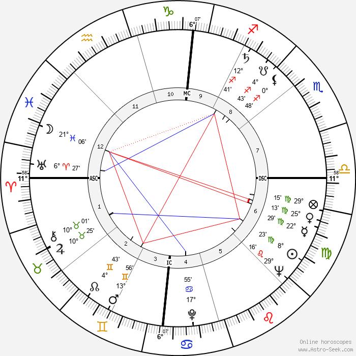 James Coburn - Birth horoscope chart