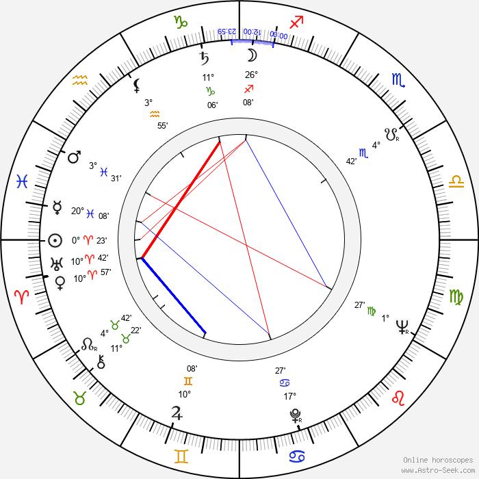 James Coco - Birth horoscope chart