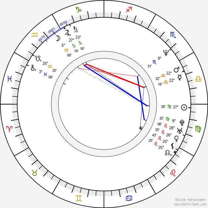 James Colby - Birth horoscope chart