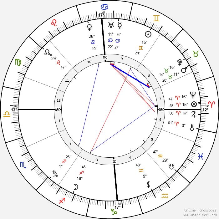 James Connolly - Birth horoscope chart
