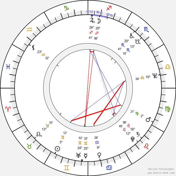 James Cosmo - Birth horoscope chart