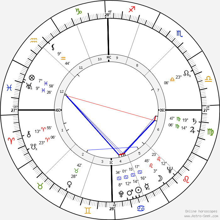 James Couttet - Birth horoscope chart