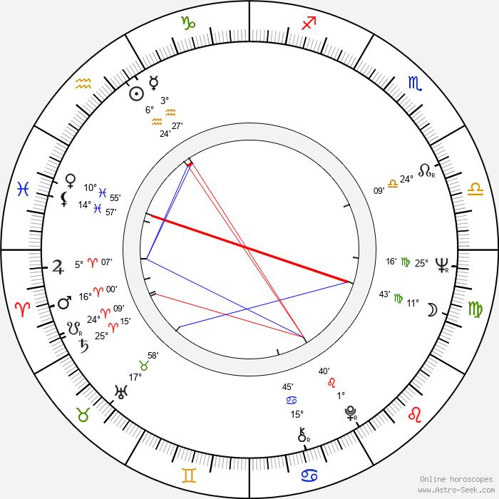 James Cromwell - Birth horoscope chart