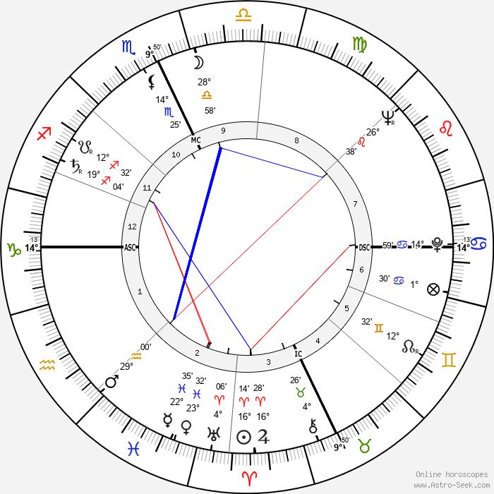 James D. Watson - Birth horoscope chart
