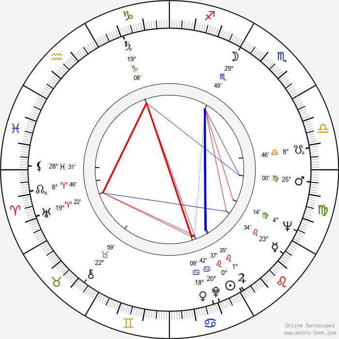 James D. Woods - Birth horoscope chart