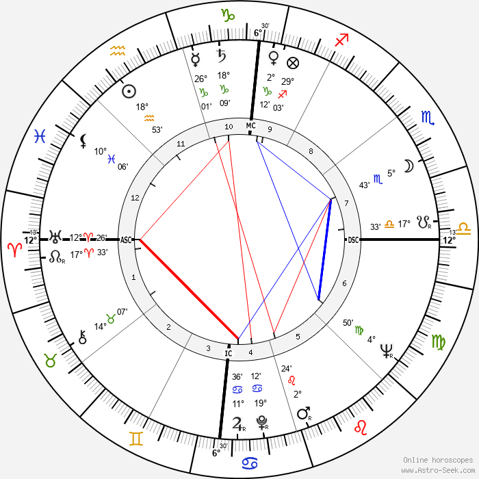 James Dean - Birth horoscope chart