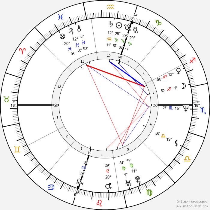 James Denton - Birth horoscope chart