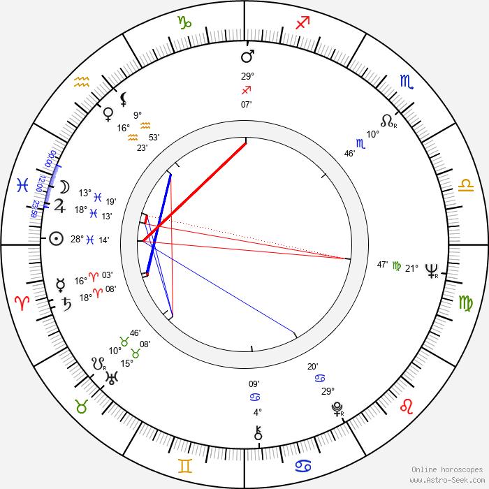 James Deuter - Birth horoscope chart