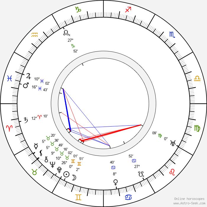 James Durkin - Birth horoscope chart