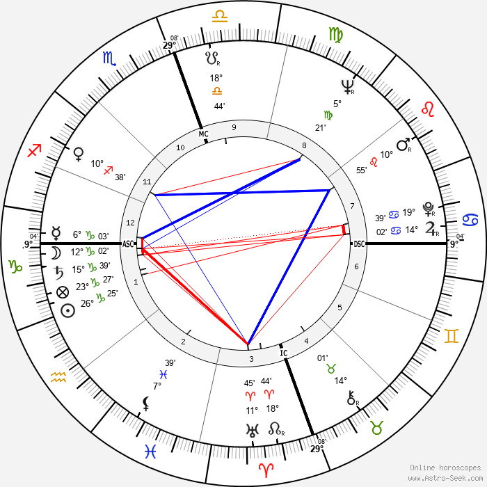 James Earl Jones - Birth horoscope chart