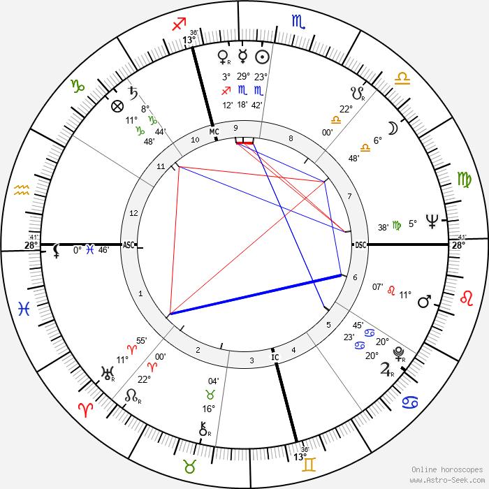 James Edmund Groppi - Birth horoscope chart