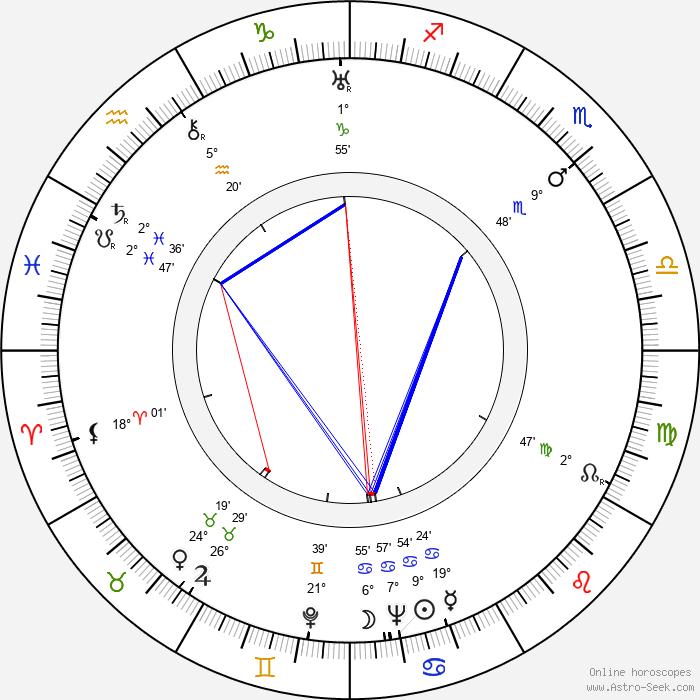 James Edward Grant - Birth horoscope chart