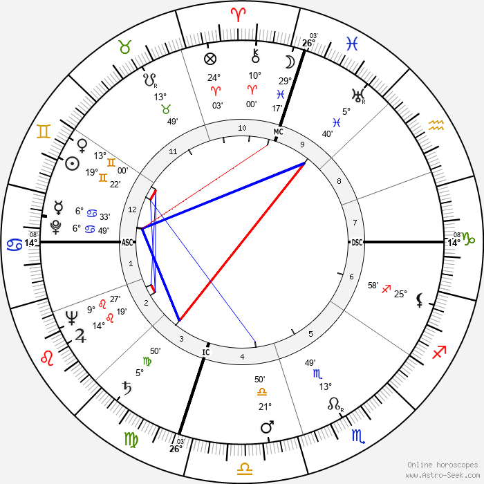 James Erwin Schevill - Birth horoscope chart