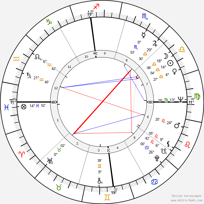 James Eubert Holshouser - Birth horoscope chart