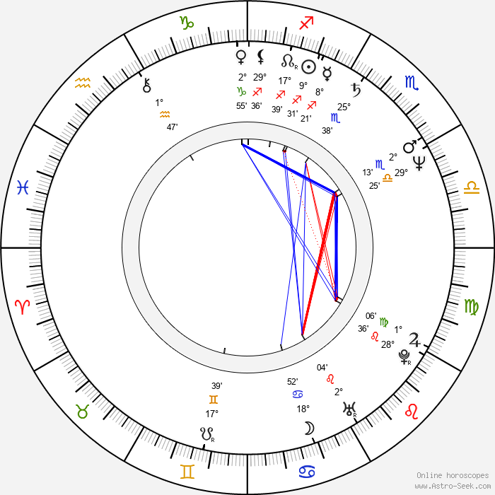 James F. Robinson - Birth horoscope chart