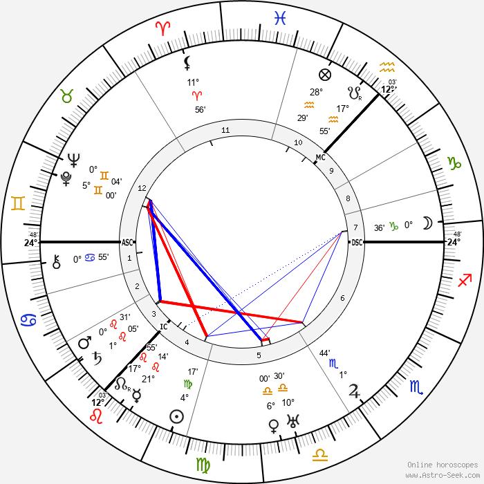 James Finlayson - Birth horoscope chart