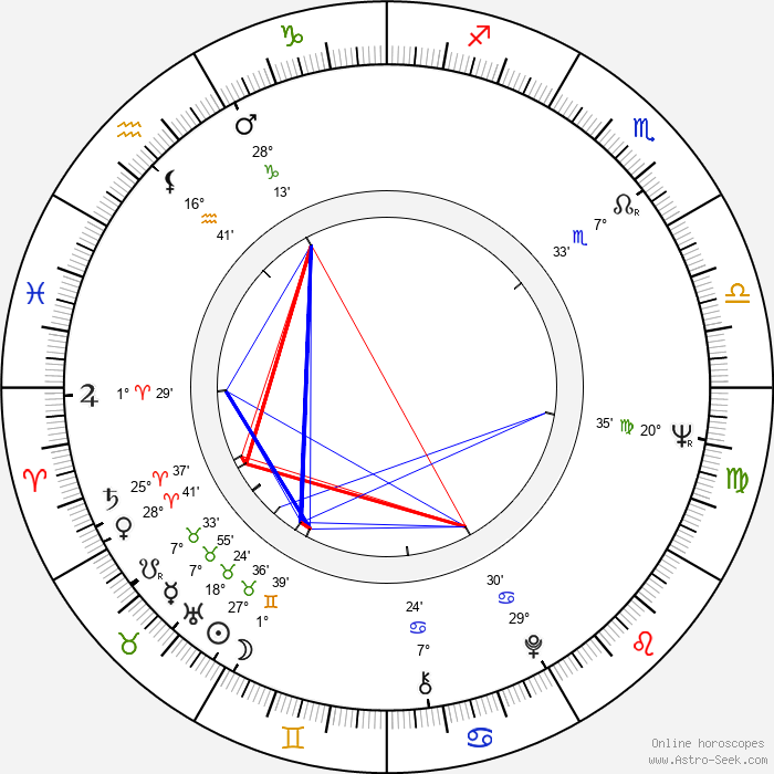 James Fox - Birth horoscope chart