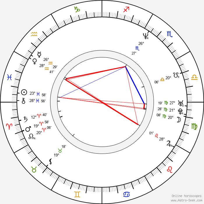 James Frain - Birth horoscope chart