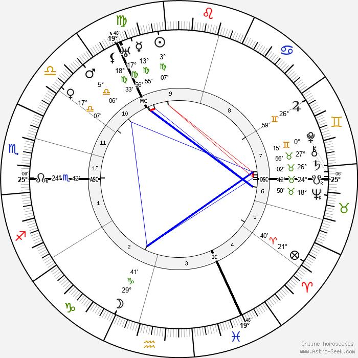 James Franck - Birth horoscope chart
