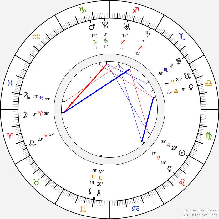 James Frost - Birth horoscope chart