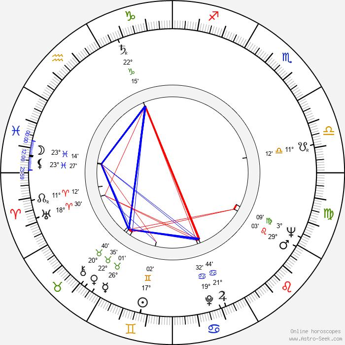 James Goldstone - Birth horoscope chart