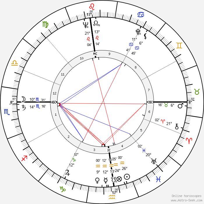 James Haake - Birth horoscope chart