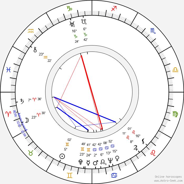 James Harrison - Birth horoscope chart