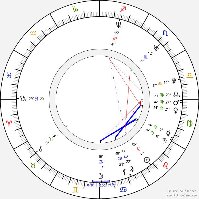 James Harvey Ward - Birth horoscope chart