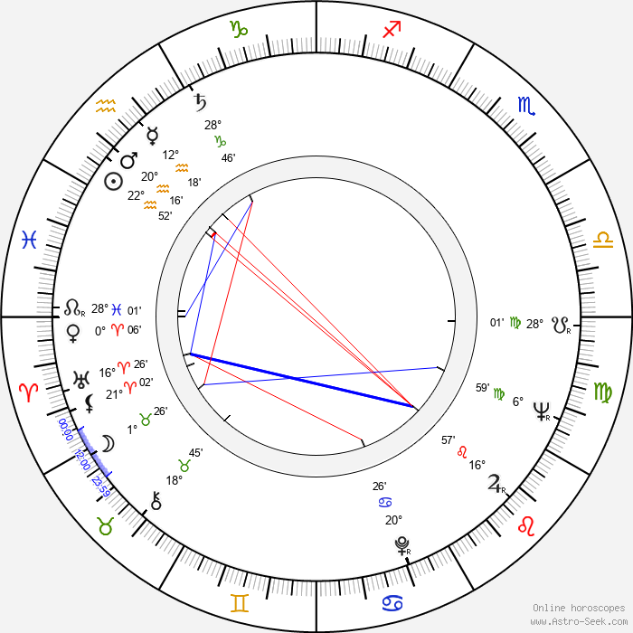 James Hickman - Birth horoscope chart