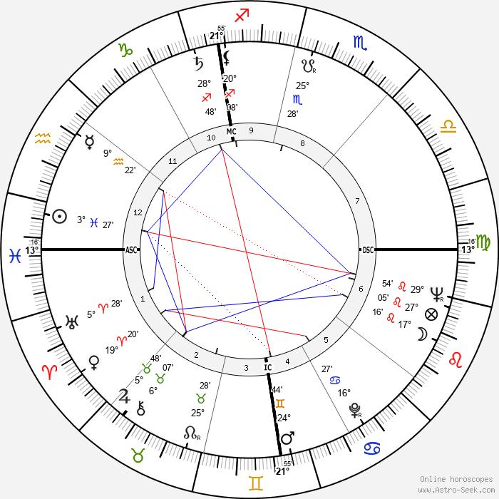 James Hong - Birth horoscope chart