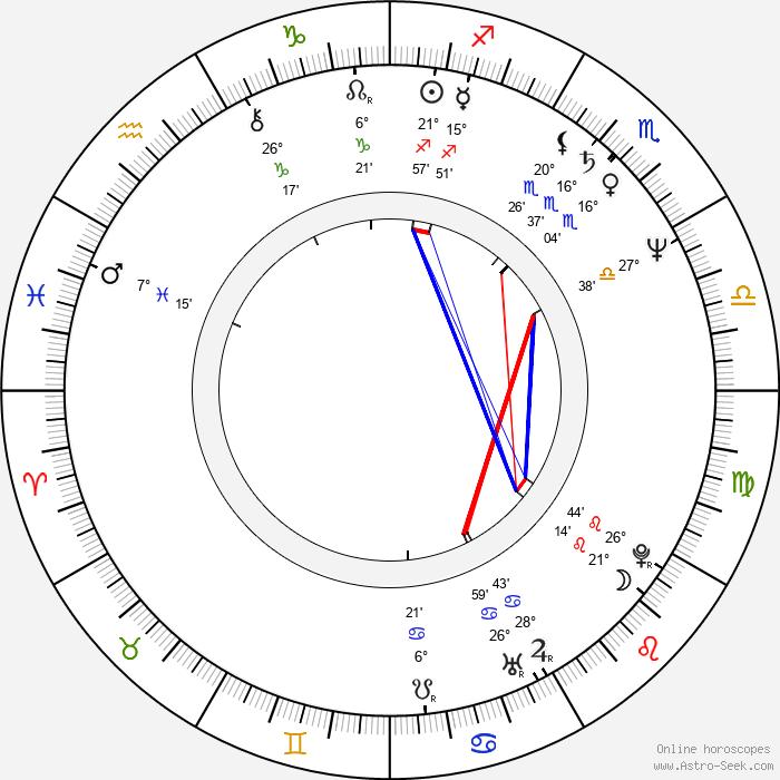 James Horan - Birth horoscope chart