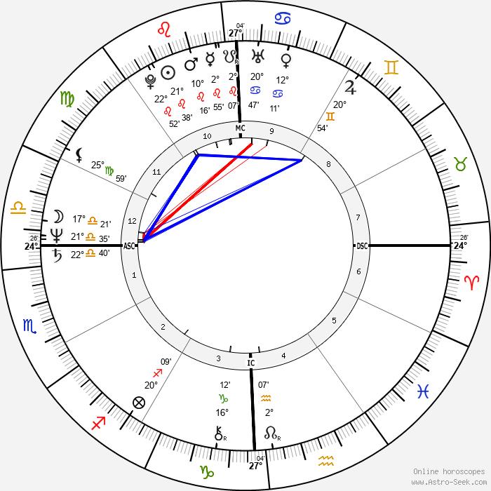 James Horner - Birth horoscope chart