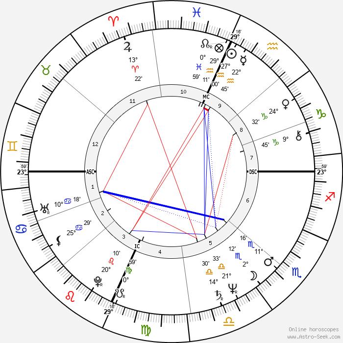 James Ingram - Birth horoscope chart