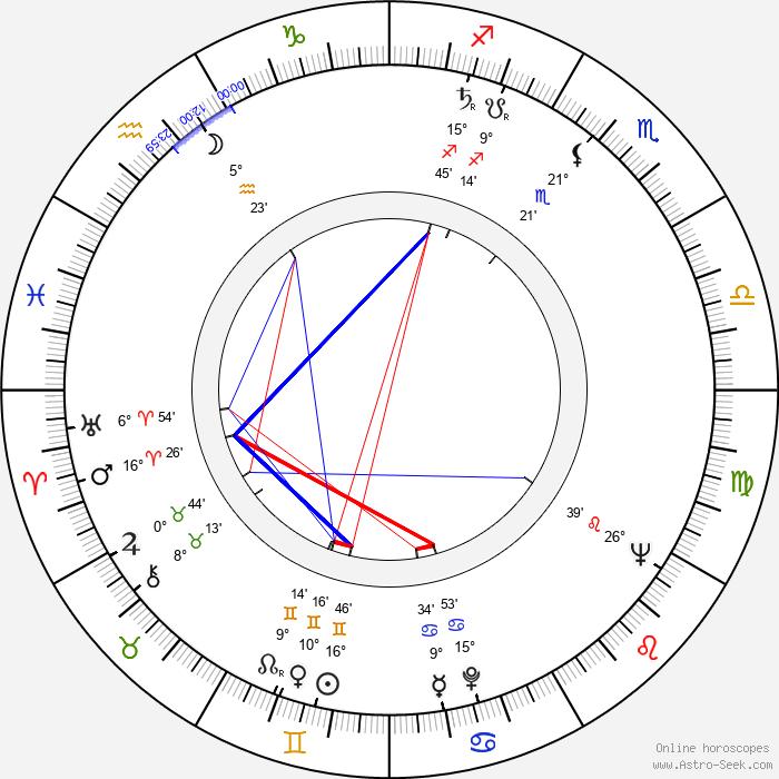 James Ivory - Birth horoscope chart