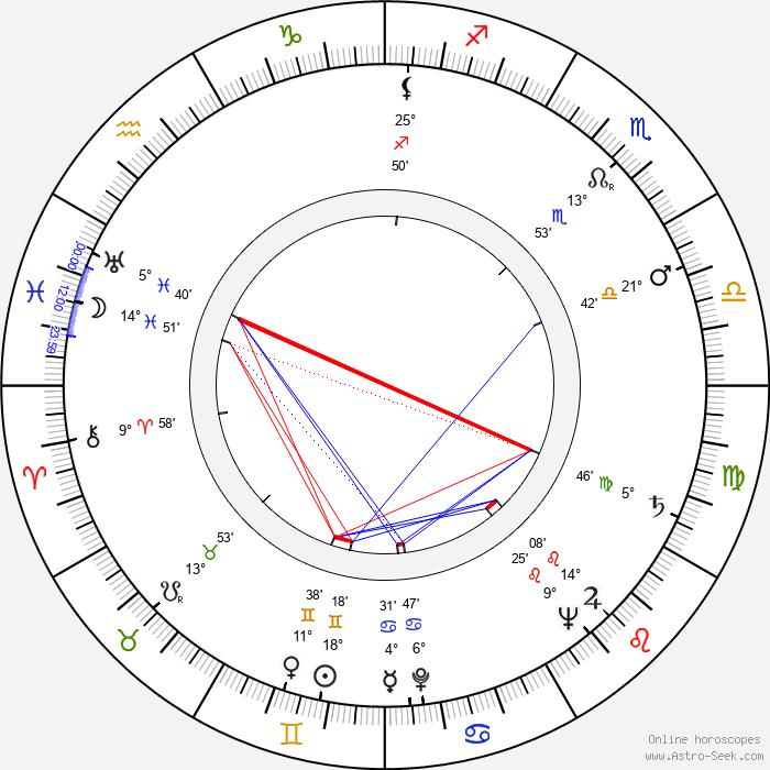 James Joyce - Birth horoscope chart
