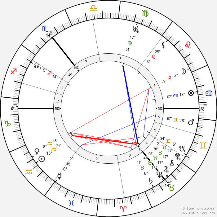 James Joyce - Birth horoscope chart
