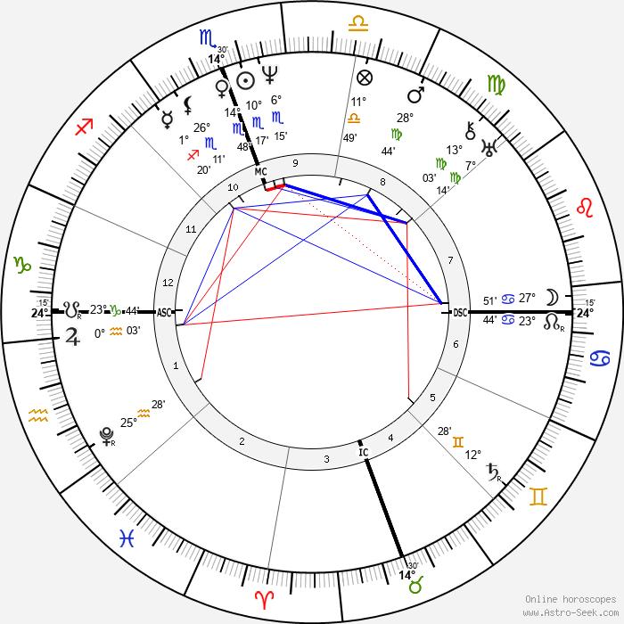 James K. Polk - Birth horoscope chart