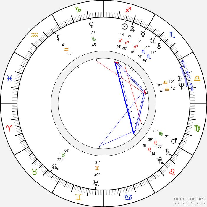 James Keach - Birth horoscope chart