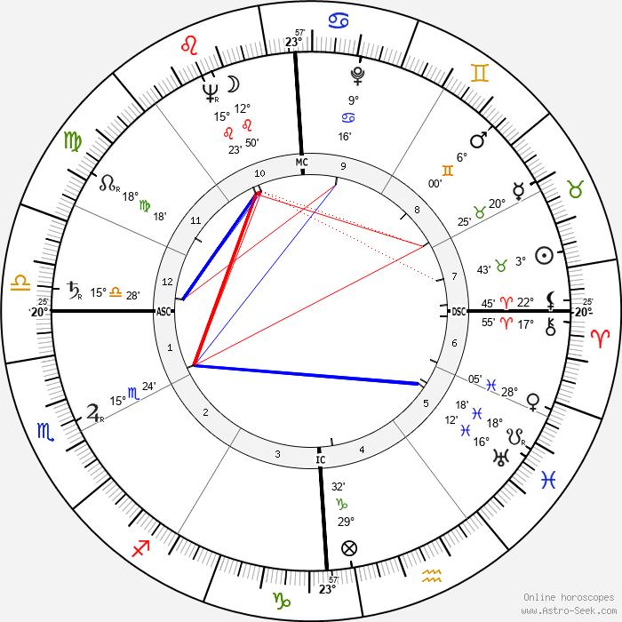 James L. Goddard - Birth horoscope chart