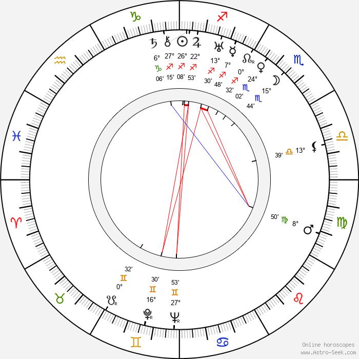 James L. Shute - Birth horoscope chart