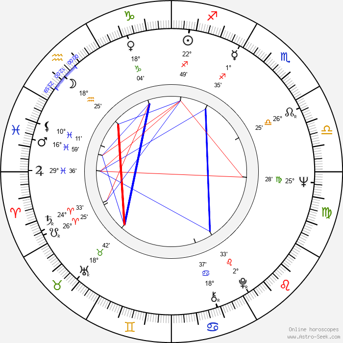 James L. Vincent - Birth horoscope chart
