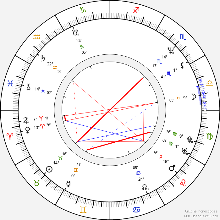 James Labrie - Birth horoscope chart