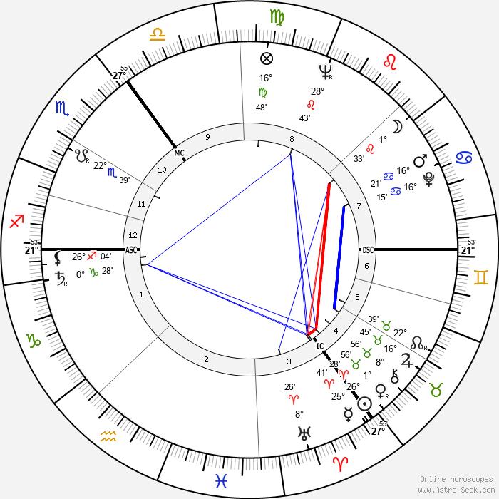 James Last - Birth horoscope chart