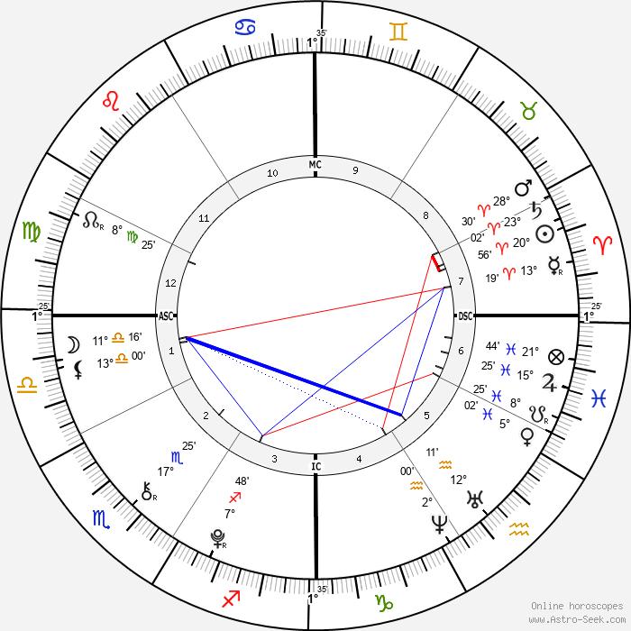 James Leininger - Birth horoscope chart