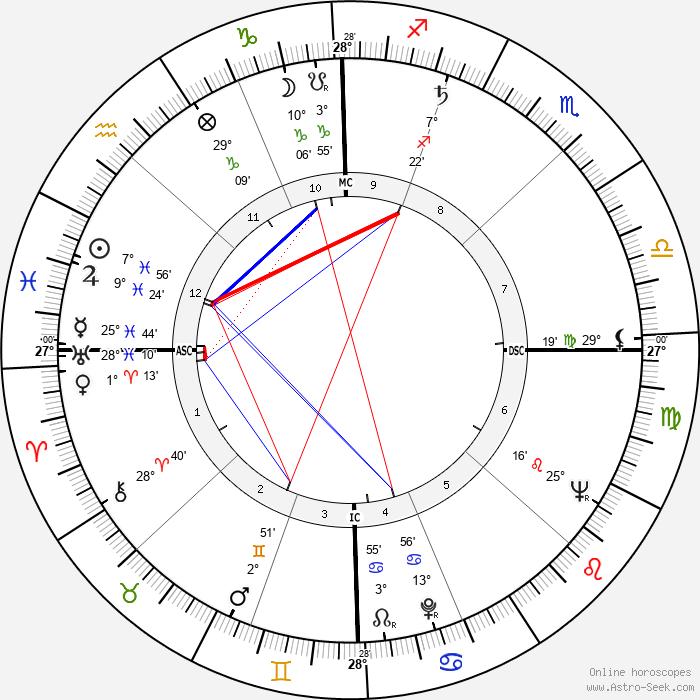 James Leo Herlihy - Birth horoscope chart